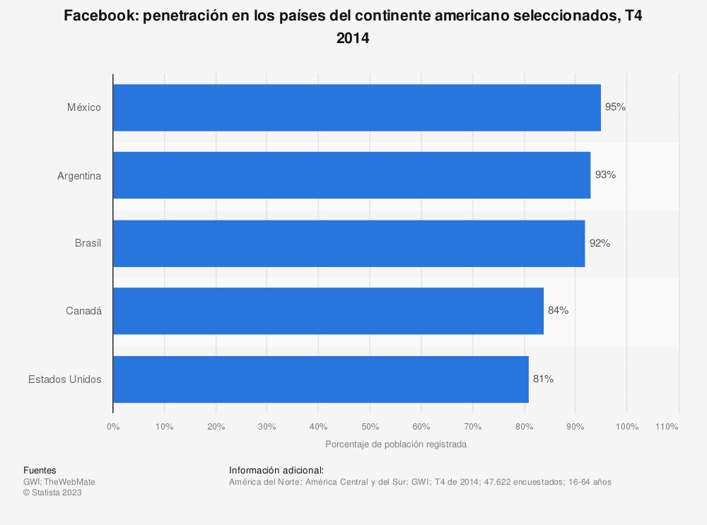 Estadística: Facebook: penetración en los países del continente americano seleccionados, T4 2014 | Statista