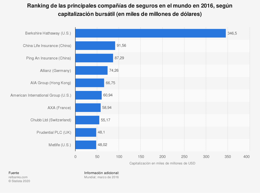Estadística: Ranking de las principales compañías de seguros en el mundo en 2016, según capitalización bursátil (en miles de millones de dólares) | Statista