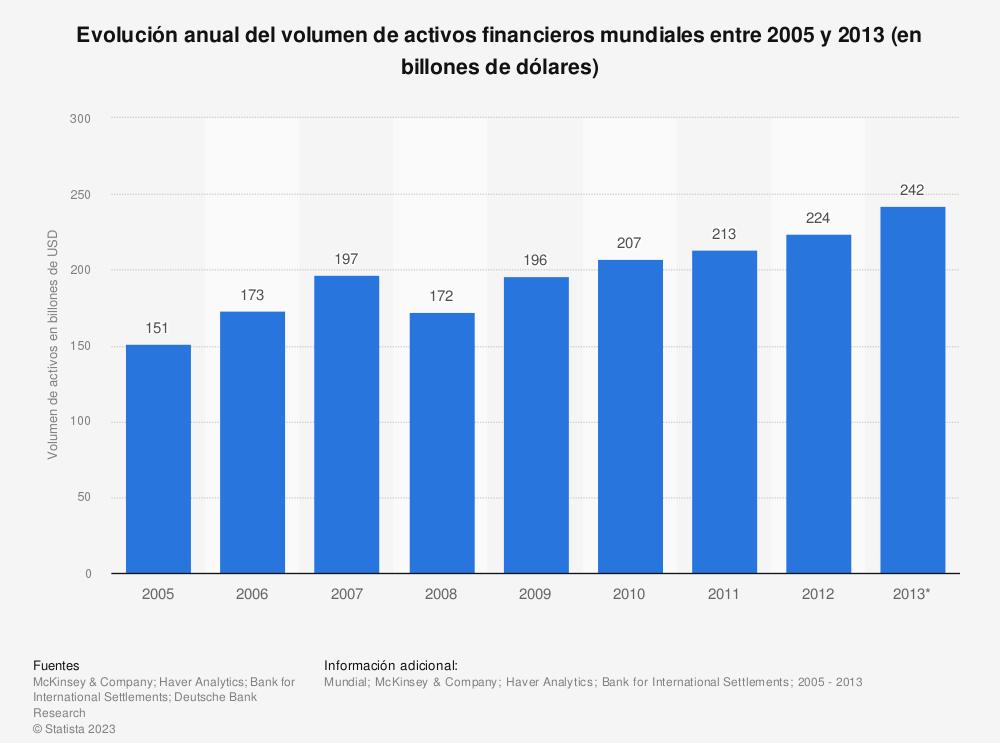 Estadística: Evolución anual del volumen de activos financieros mundiales entre 2005 y 2013 (en billones de dólares) | Statista