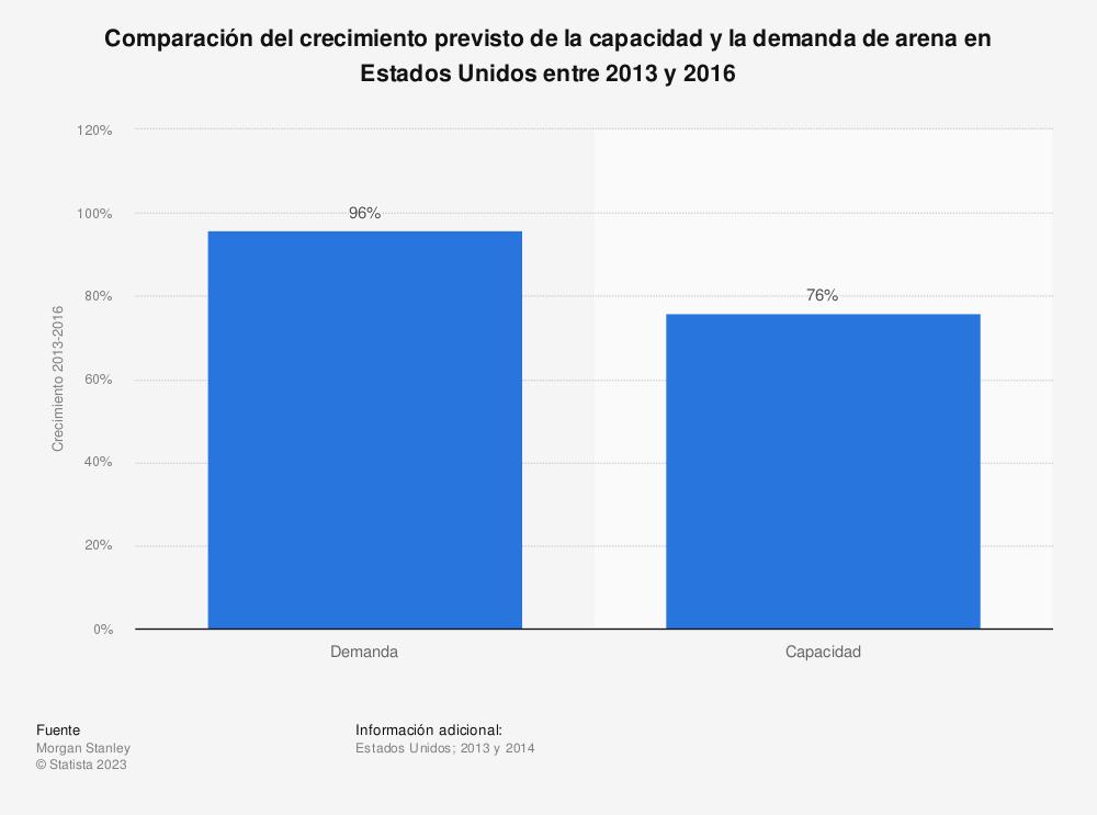 Estadística: Comparación del crecimiento previsto de la capacidad y la demanda de arena en Estados Unidos entre 2013 y 2016 | Statista