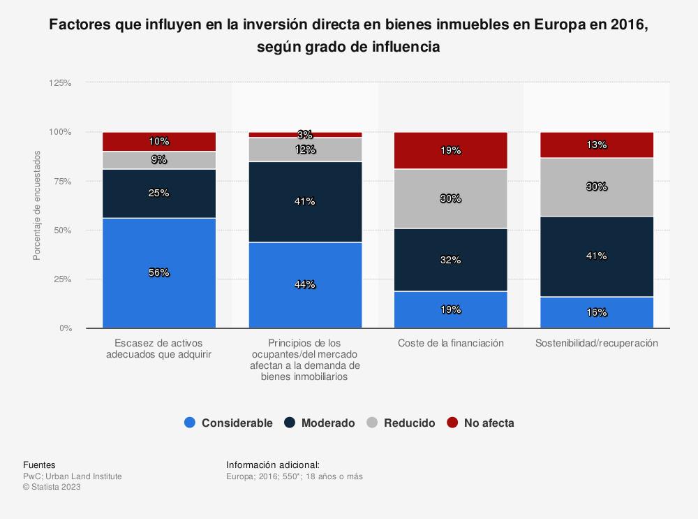 Estadística: Factores que influyen en la inversión directa en bienes inmuebles en Europa en 2016, según grado de influencia | Statista