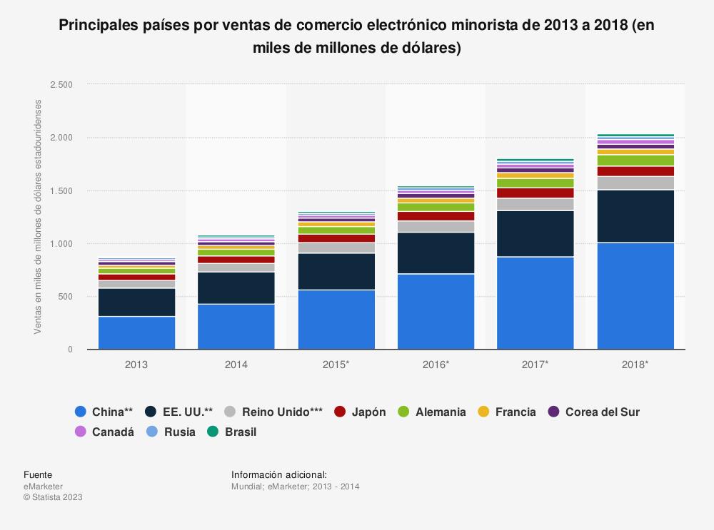 Estadística: Principales países por ventas de comercio electrónico minorista de 2013 a 2018 (en miles de millones de dólares) | Statista