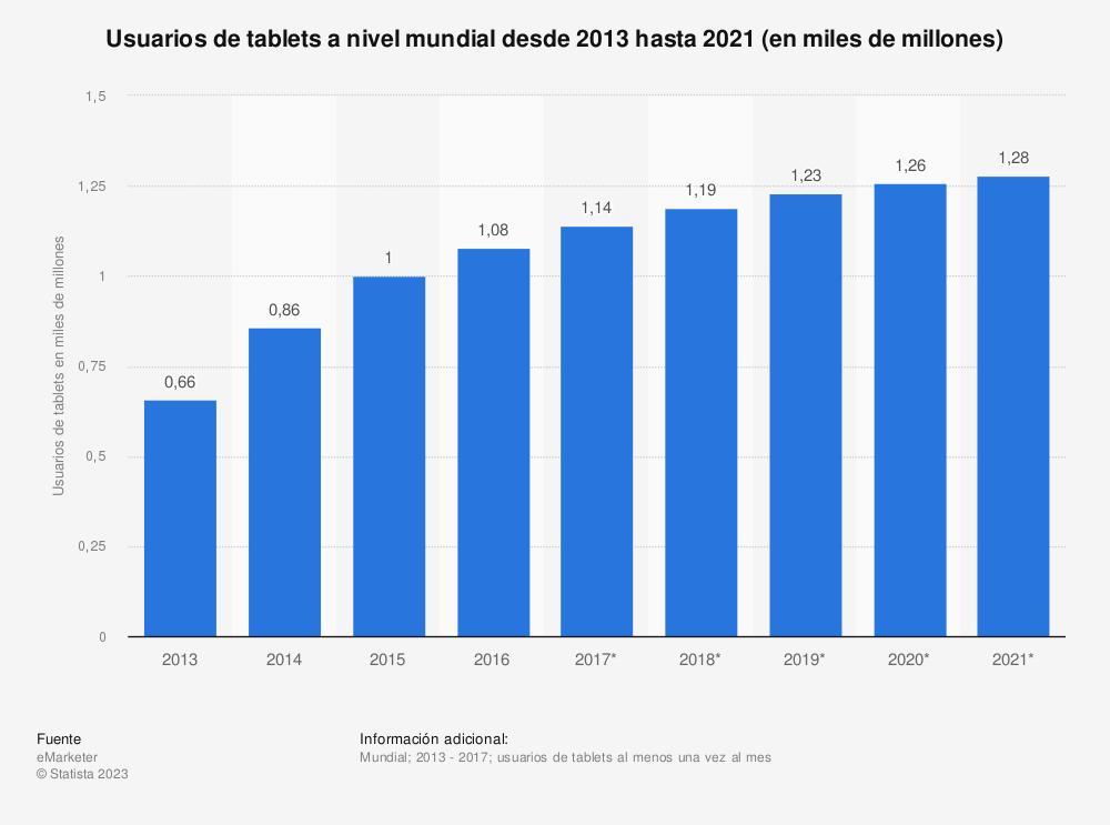 Estadística: Usuarios de tablets a nivel mundial desde 2013 hasta 2021 (en miles de millones) | Statista