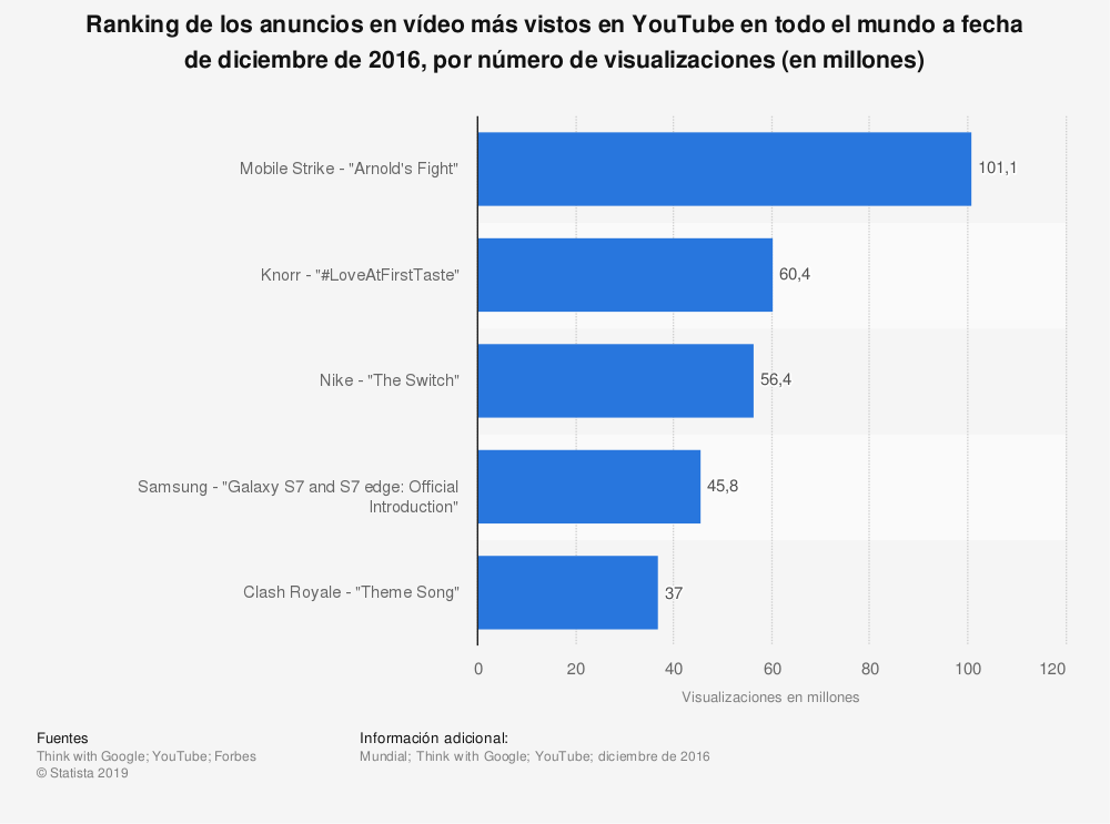 Estadística: Ranking de los anuncios en vídeo más vistos en YouTube en todo el mundo a fecha de diciembre de 2016, por número de visualizaciones (en millones) | Statista