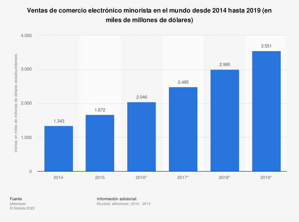 Estadística: Ventas de comercio electrónico minorista en el mundo desde 2014 hasta 2019 (en miles de millones de dólares) | Statista