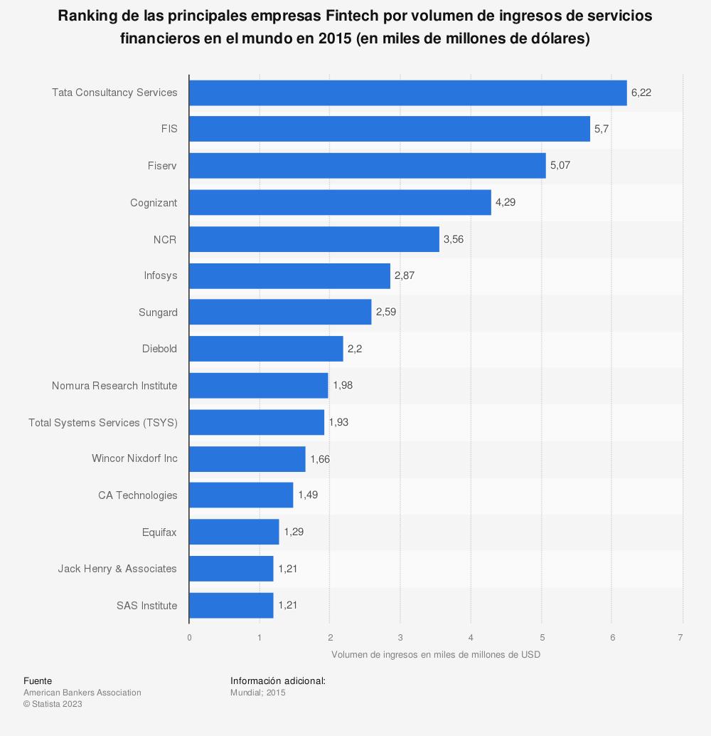Estadística: Ranking de las principales empresas Fintech por volumen de ingresos de servicios financieros en el mundo en 2015 (en miles de millones de dólares) | Statista