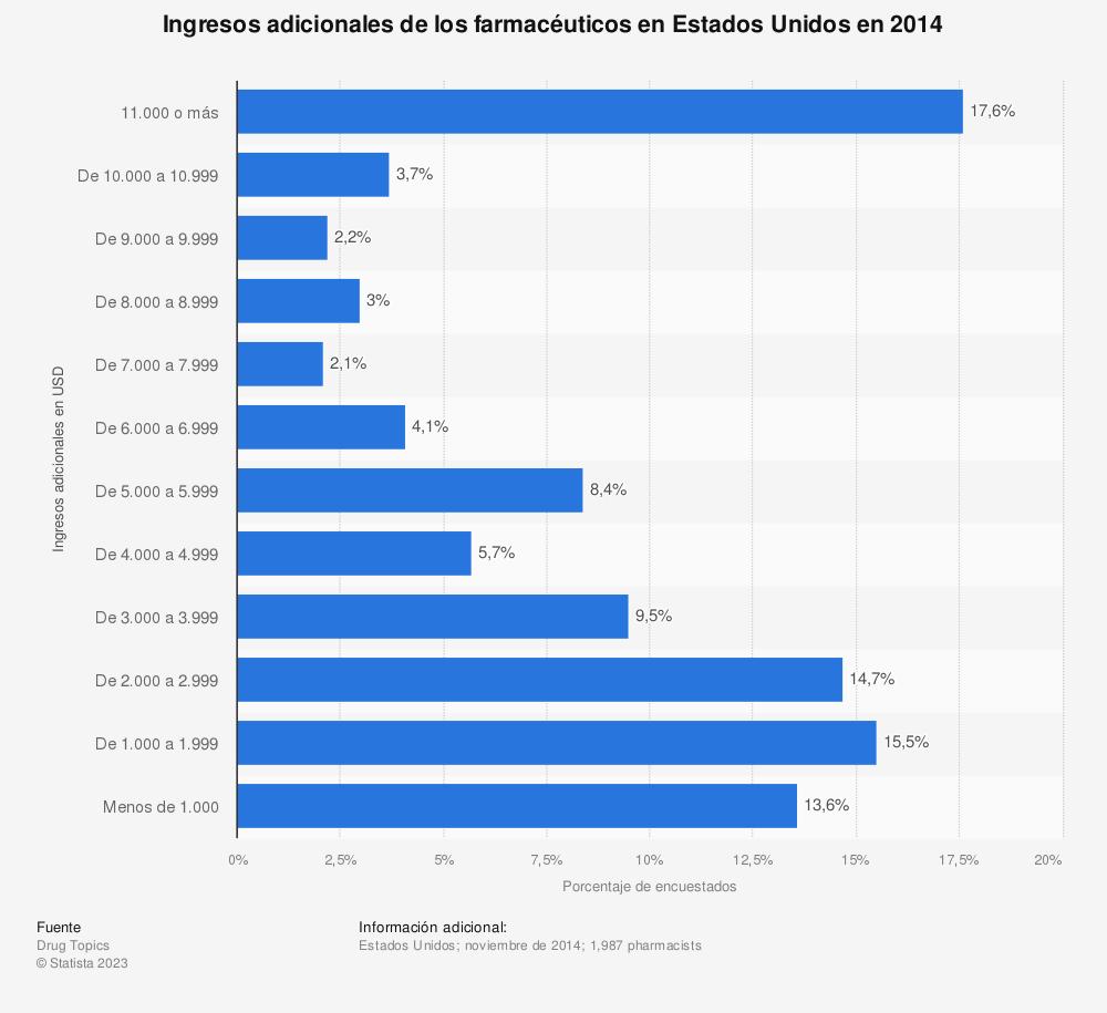Estadística: Ingresos adicionales de los farmacéuticos en Estados Unidos en 2014 | Statista