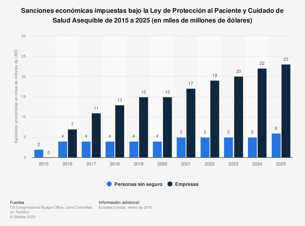Estadística: Sanciones económicas impuestas bajo la Ley de Protección al Paciente y Cuidado de Salud Asequible de 2015 a 2025 (en miles de millones de dólares) | Statista