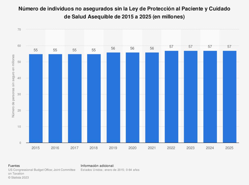 Estadística: Número de individuos no asegurados sin la Ley de Protección al Paciente y Cuidado de Salud Asequible de 2015 a 2025 (en millones) | Statista