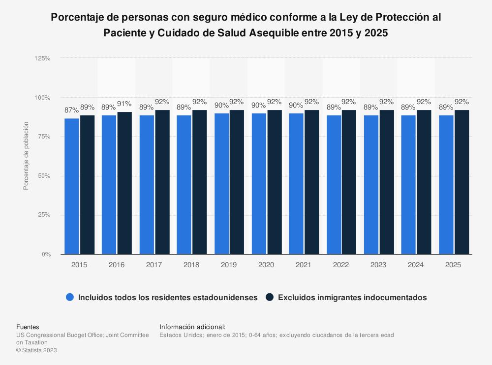 Estadística: Porcentaje de personas con seguro médico conforme a la Ley de Protección al Paciente y Cuidado de Salud Asequible entre 2015 y 2025 | Statista