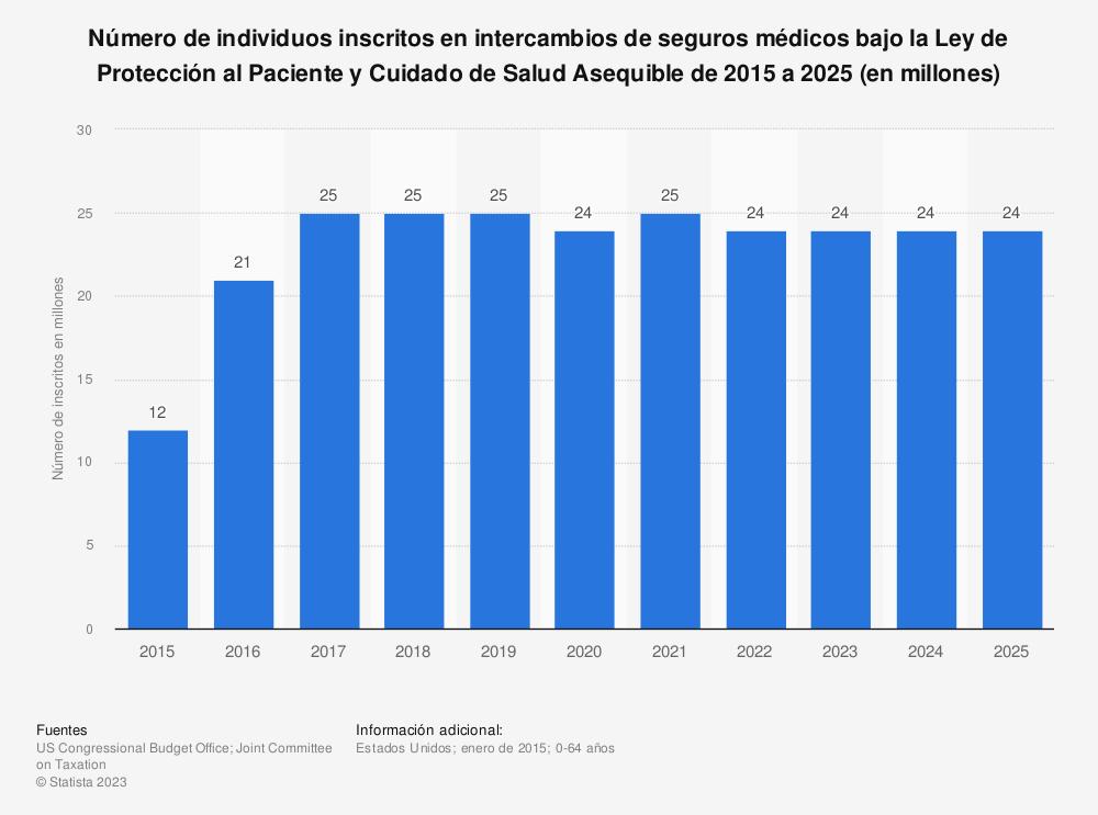 Estadística: Número de individuos inscritos en intercambios de seguros médicos bajo la Ley de Protección al Paciente y Cuidado de Salud Asequible de 2015 a 2025 (en millones) | Statista