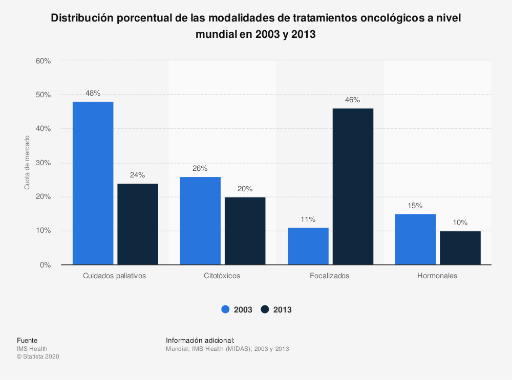 Estadística: Distribución porcentual de las modalidades de tratamientos oncológicos a nivel mundial en 2003 y 2013 | Statista