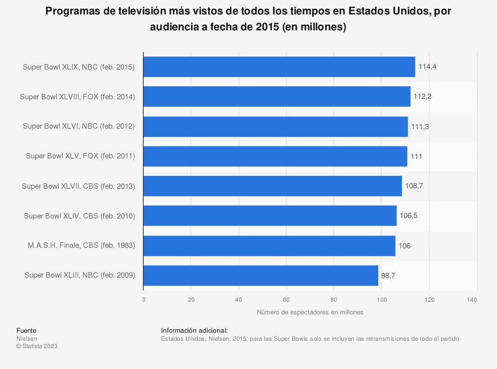 Estadística: Programas de televisión más vistos de todos los tiempos en Estados Unidos, por audiencia a fecha de 2015 (en millones) | Statista