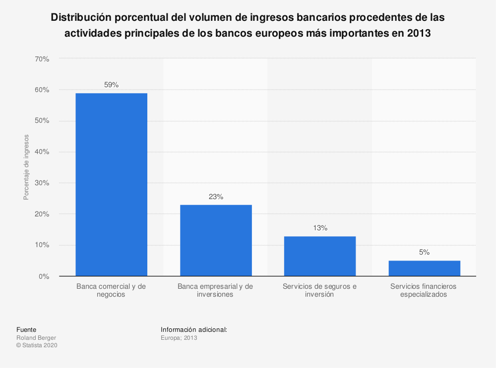 Estadística: Distribución porcentual del volumen de ingresos bancarios procedentes de las actividades principales de los bancos europeos más importantes en 2013 | Statista