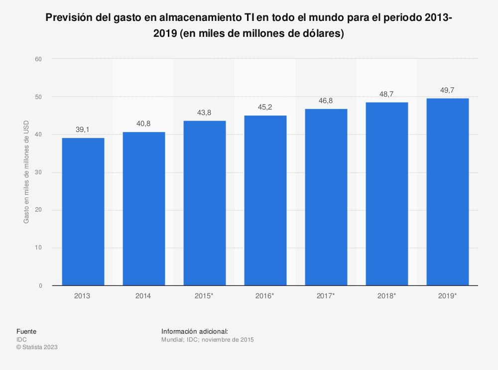 Estadística: Previsión del gasto en almacenamiento TI en todo el mundo para el periodo 2013-2019 (en miles de millones de dólares) | Statista