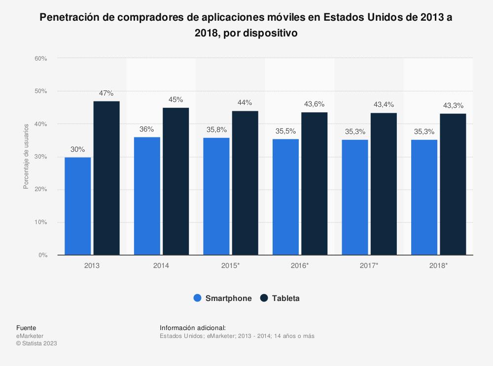 Estadística: Penetración de compradores de aplicaciones móviles en Estados Unidos de 2013 a 2018, por dispositivo | Statista