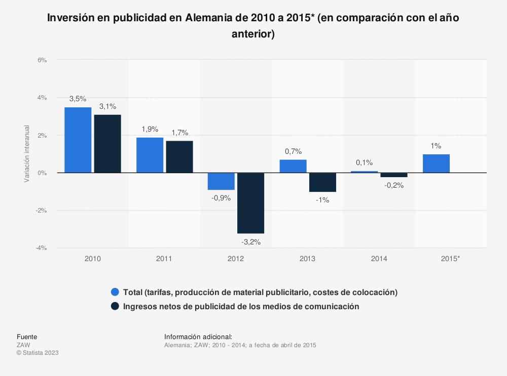 Estadística: Inversión en publicidad en Alemania de 2010 a 2015* (en comparación con el año anterior) | Statista