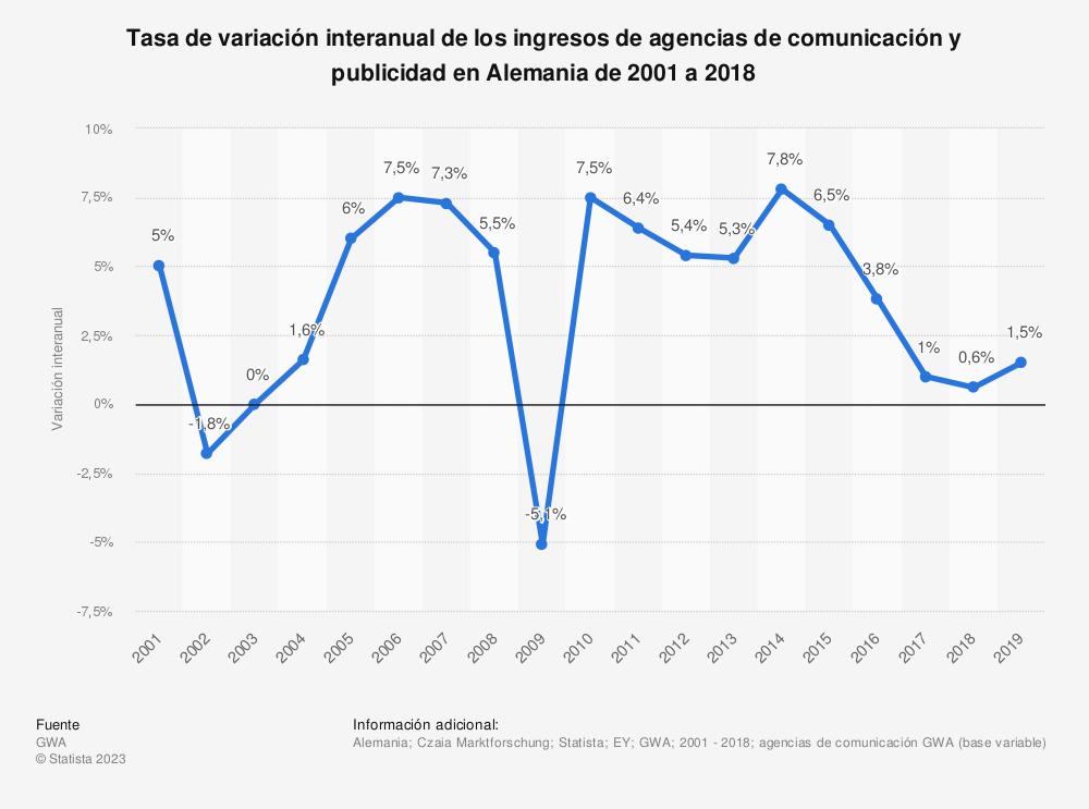 Estadística: Tasa de variación interanual de los ingresos de agencias de comunicación y publicidad en Alemania de 2001 a 2018 | Statista