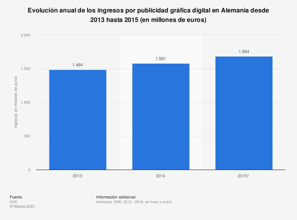 Estadística: Evolución anual de los ingresos por publicidad gráfica digital en Alemania desde 2013 hasta 2015 (en millones de euros) | Statista