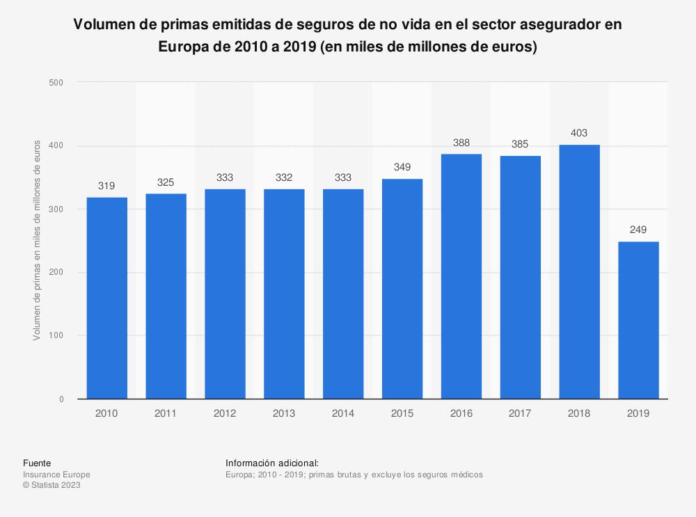 Estadística: Volumen de primas emitidas de seguros de no vida en el sector asegurador en Europa de 2010 a 2018 (en miles de millones de euros) | Statista