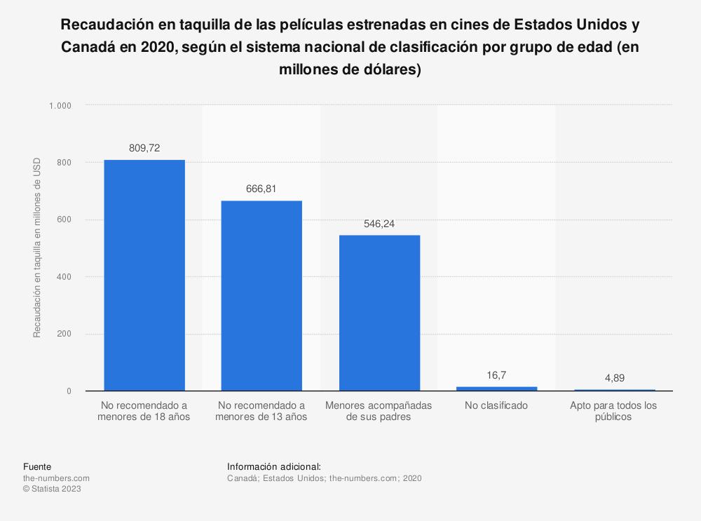 Estadística: Distribución de la recaudación en taquilla de las películas estrenadas en cines de Estados Unidos y Canadá en 2018, según el sistema nacional de clasificación por grupo de edad (en millones de dólares) | Statista