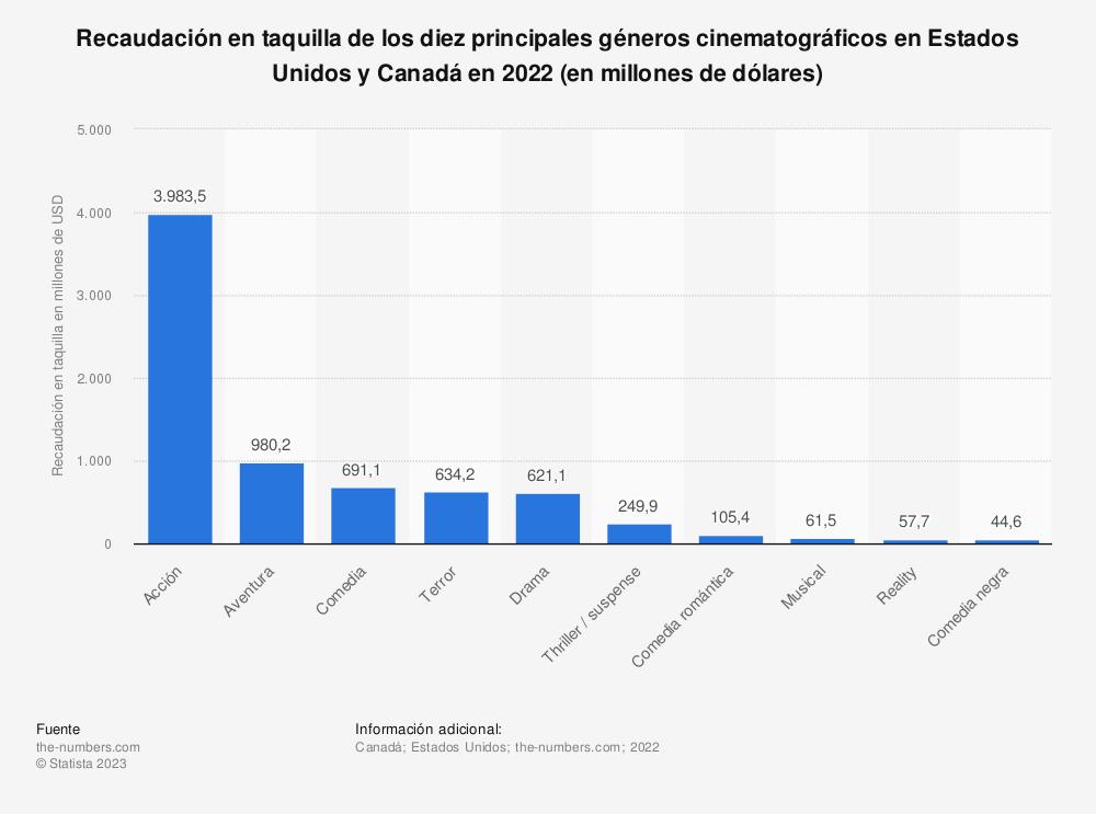 Estadística: Distribución de la recaudación en taquilla de los diez principales géneros cinematográficos en Estados Unidos y Canadá en 2018 (en millones de dólares) | Statista