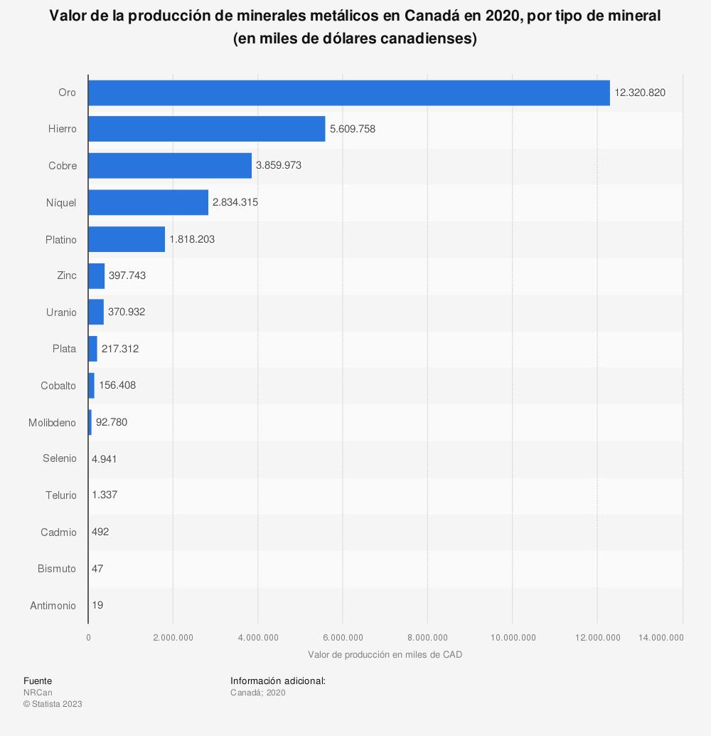 Estadística: Valor de la producción de minerales metálicos en Canadá en 2019, por tipo de mineral (en miles de dólares canadienses) | Statista