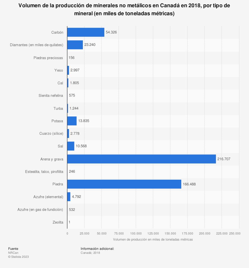 Estadística: Volumen de la producción de minerales no metálicos en Canadá en 2018, por tipo de mineral (en miles de toneladas métricas) | Statista