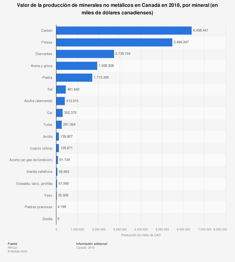 Estadística: Valor de la producción de minerales no metálicos en Canadá en 2018, por mineral (en miles de dólares canadienses) | Statista
