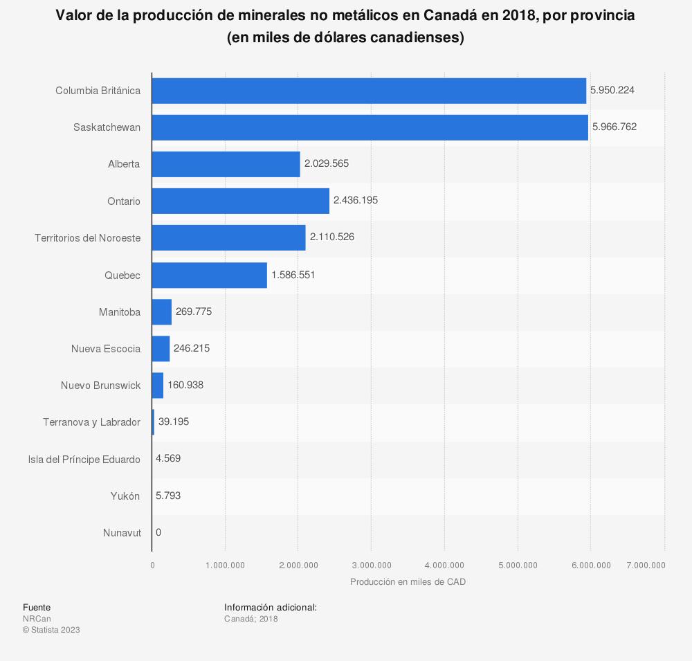 Estadística: Valor de la producción de minerales no metálicos en Canadá en 2018, por provincia (en miles de dólares canadienses) | Statista