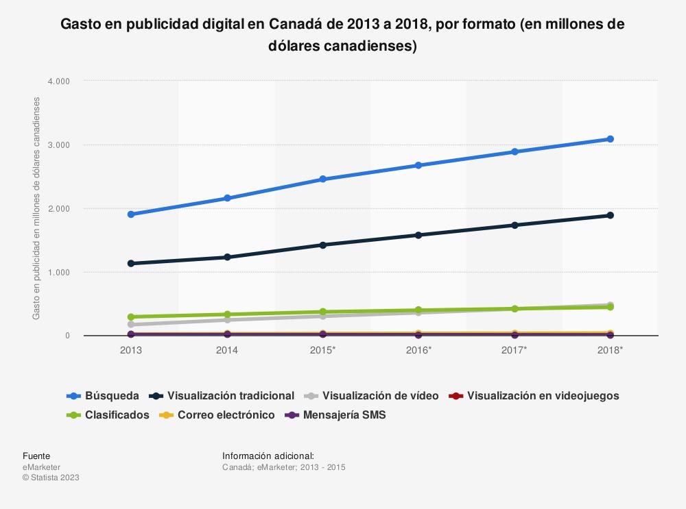 Estadística: Gasto en publicidad digital en Canadá de 2013 a 2018, por formato (en millones de dólares canadienses) | Statista