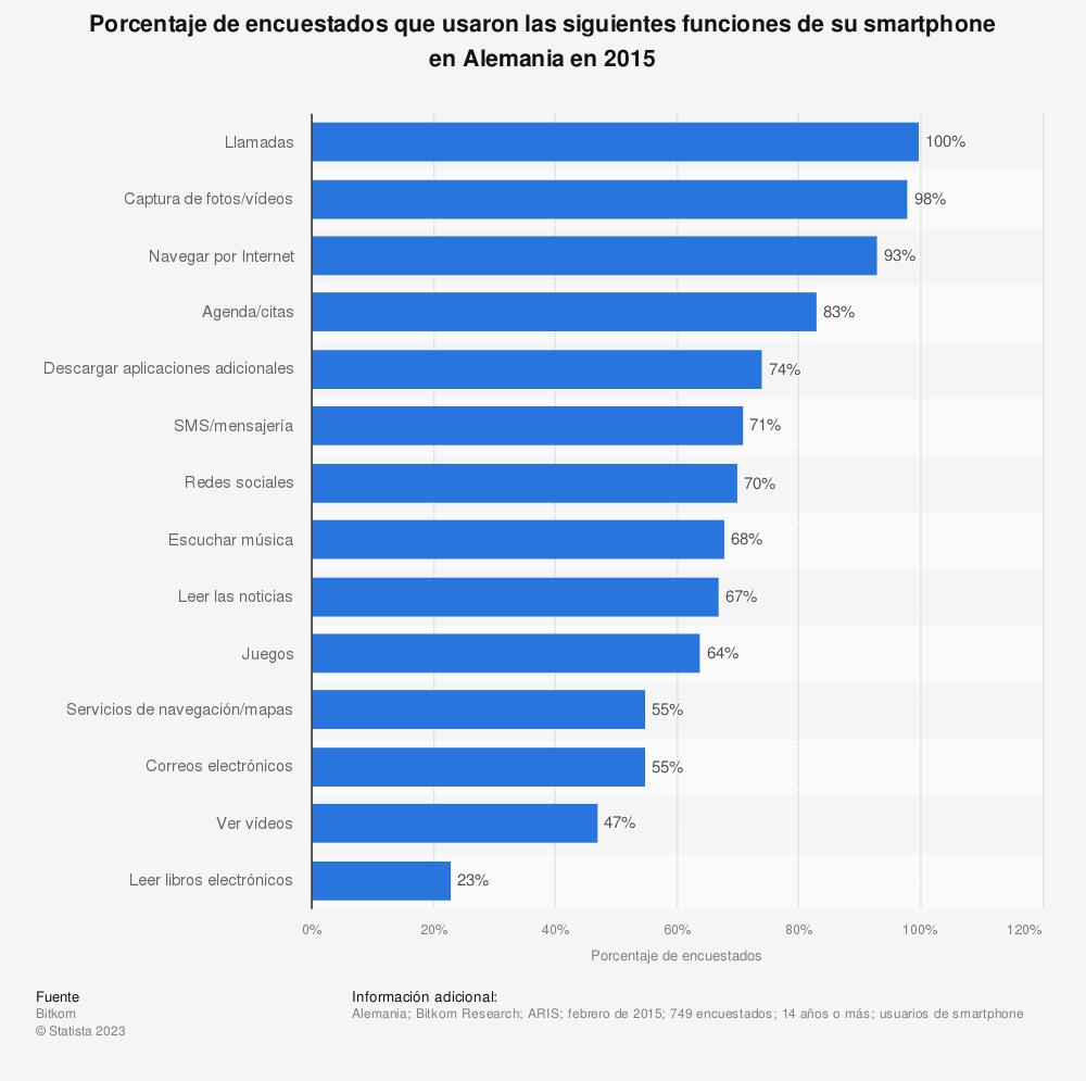 Estadística: Porcentaje de encuestados que usaron las siguientes funciones de su smartphone en Alemania en 2015 | Statista