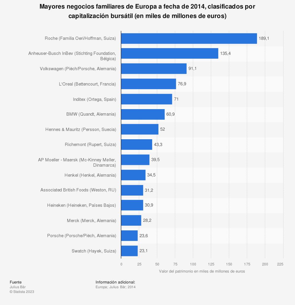 Estadística: Mayores negocios familiares de Europa a fecha de 2014, clasificados por capitalización bursátil (en miles de millones de euros) | Statista