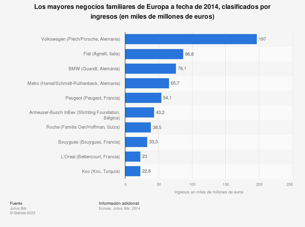 Estadística: Los mayores negocios familiares de Europa a fecha de 2014, clasificados por ingresos (en miles de millones de euros) | Statista