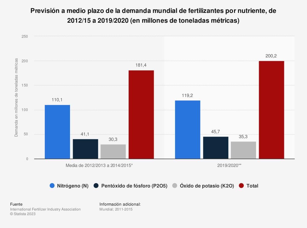 Estadística: Previsión a medio plazo de la demanda mundial de fertilizantes por nutriente, de 2012/15 a 2019/2020 (en millones de toneladas métricas) | Statista