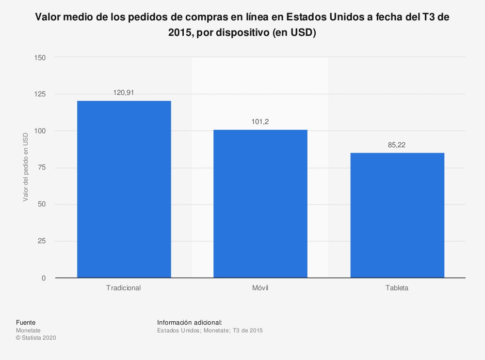 Estadística: Valor medio de los pedidos de compras en línea en Estados Unidos a fecha del T3 de 2015, por dispositivo (en USD) | Statista