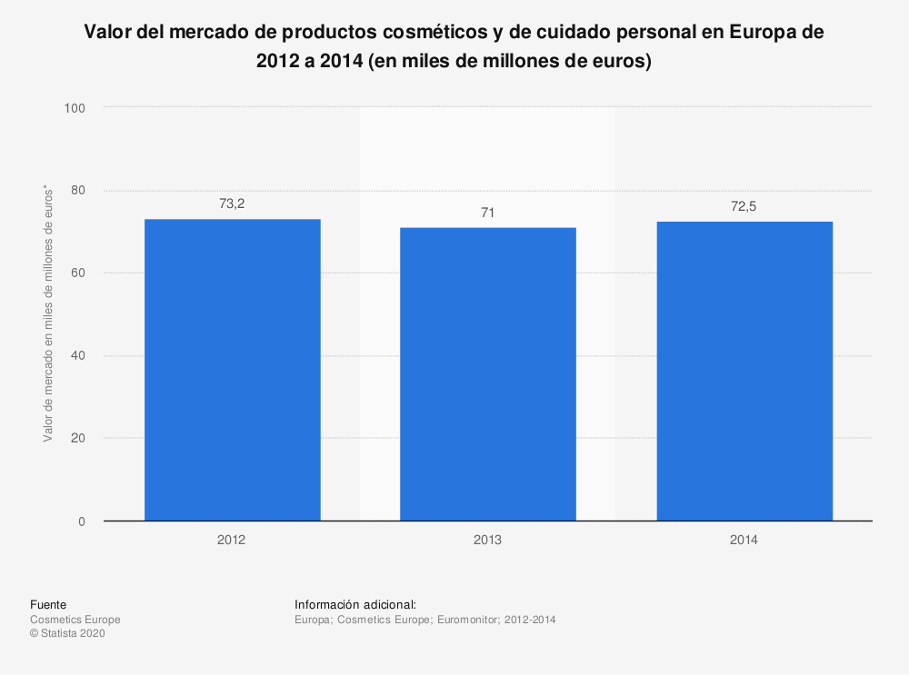 Estadística: Valor del mercado de productos cosméticos y de cuidado personal en Europa de 2012 a 2014 (en miles de millones de euros) | Statista