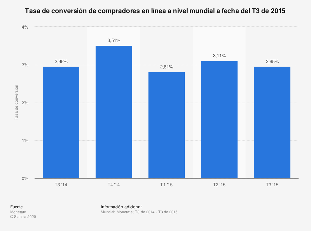 Estadística: Tasa de conversión de compradores en línea a nivel mundial a fecha del T3 de 2015 | Statista