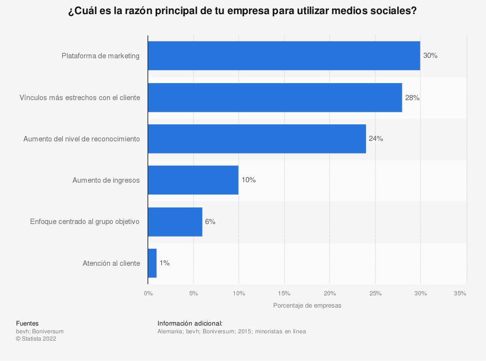 Estadística: ¿Cuál es la razón principal de tu empresa para utilizar medios sociales? | Statista