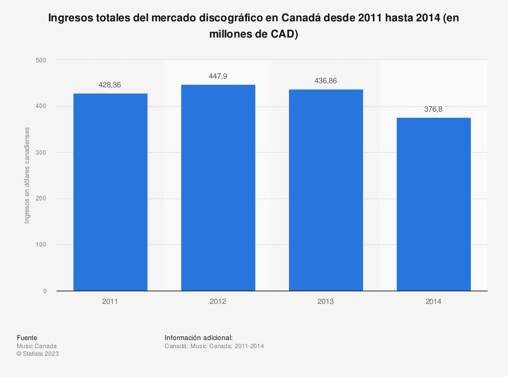 Estadística: Ingresos totales del mercado discográfico en Canadá desde 2011 hasta 2014 (en millones de CAD) | Statista