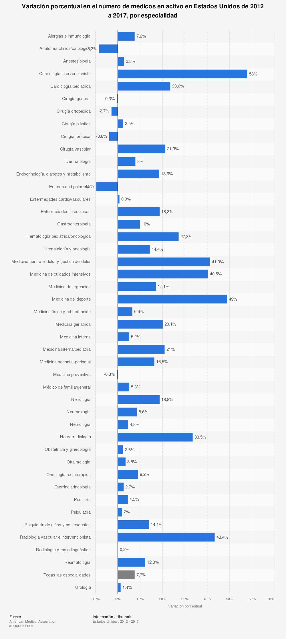 Estadística: Variación porcentual en el número de médicos en activo en Estados Unidos de 2012 a 2017, por especialidad | Statista