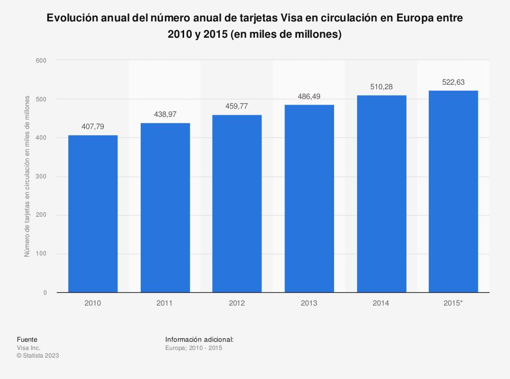 Estadística: Evolución anual del número anual de tarjetas Visa en circulación en Europa entre 2010 y 2015 (en millones) | Statista