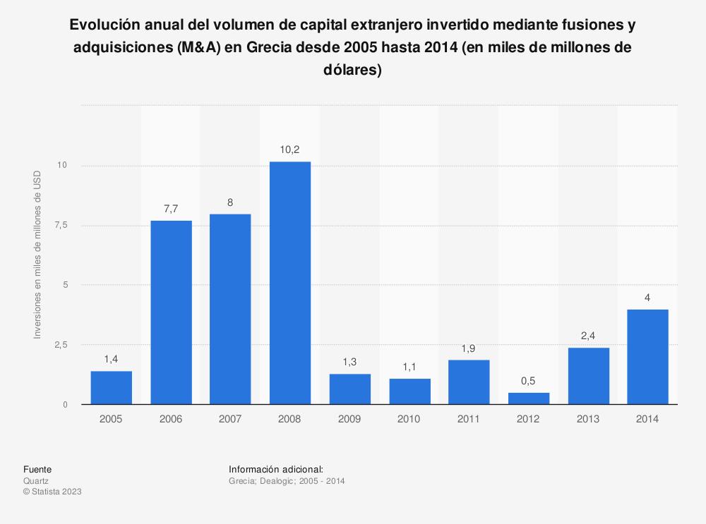 Estadística: Evolución anual del volumen de capital extranjero invertido mediante fusiones y adquisiciones (M&A) en Grecia desde 2005 hasta 2014 (en miles de millones de dólares) | Statista