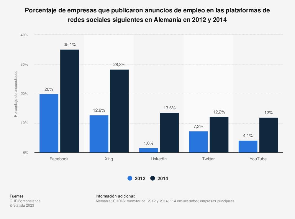 Estadística: Porcentaje de empresas que publicaron anuncios de empleo en las plataformas de redes sociales siguientes en Alemania en 2012 y 2014 | Statista
