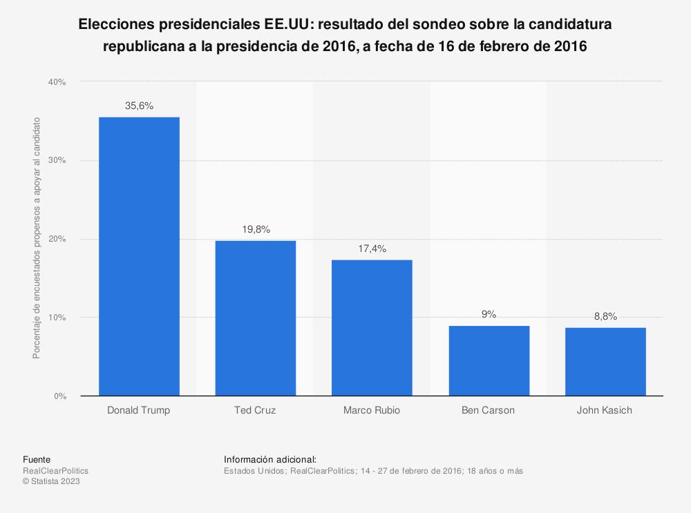 Estadística: Elecciones presidenciales EE.UU: resultado del sondeo sobre la candidatura republicana a la presidencia de 2016, a fecha de 16 de febrero de 2016 | Statista