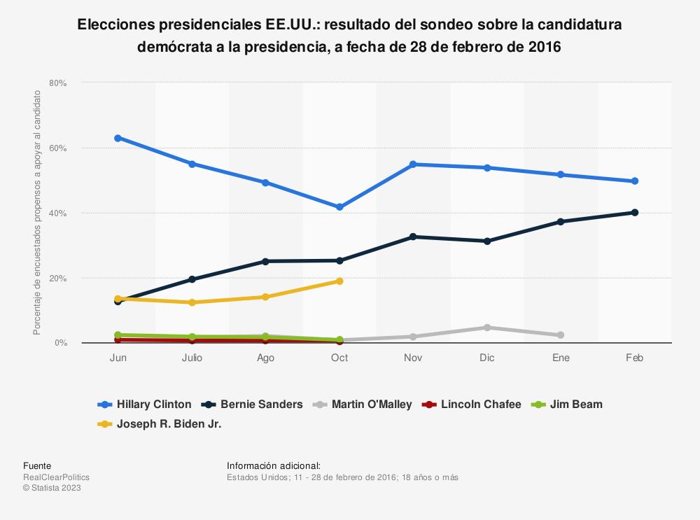 Estadística: Media del sondeo sobre la candidatura demócrata a la presidencia, a fecha de 28 de febrero de 2016 | Statista