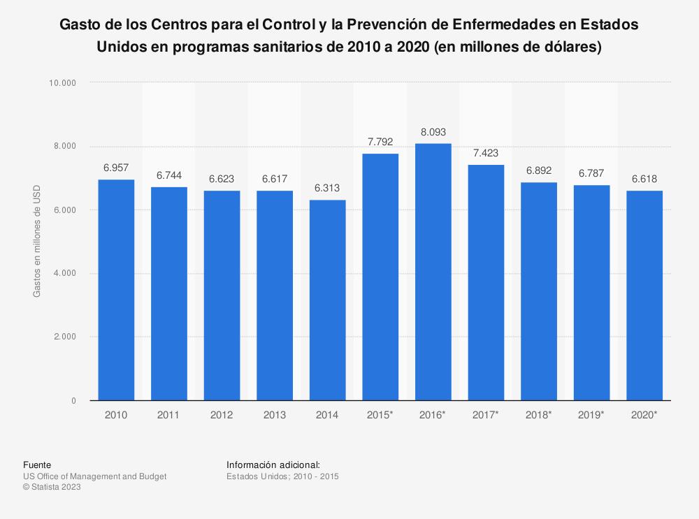 Estadística: Gasto de los Centros para el Control y la Prevención de Enfermedades en Estados Unidos en programas sanitarios de 2010 a 2020 (en millones de dólares) | Statista