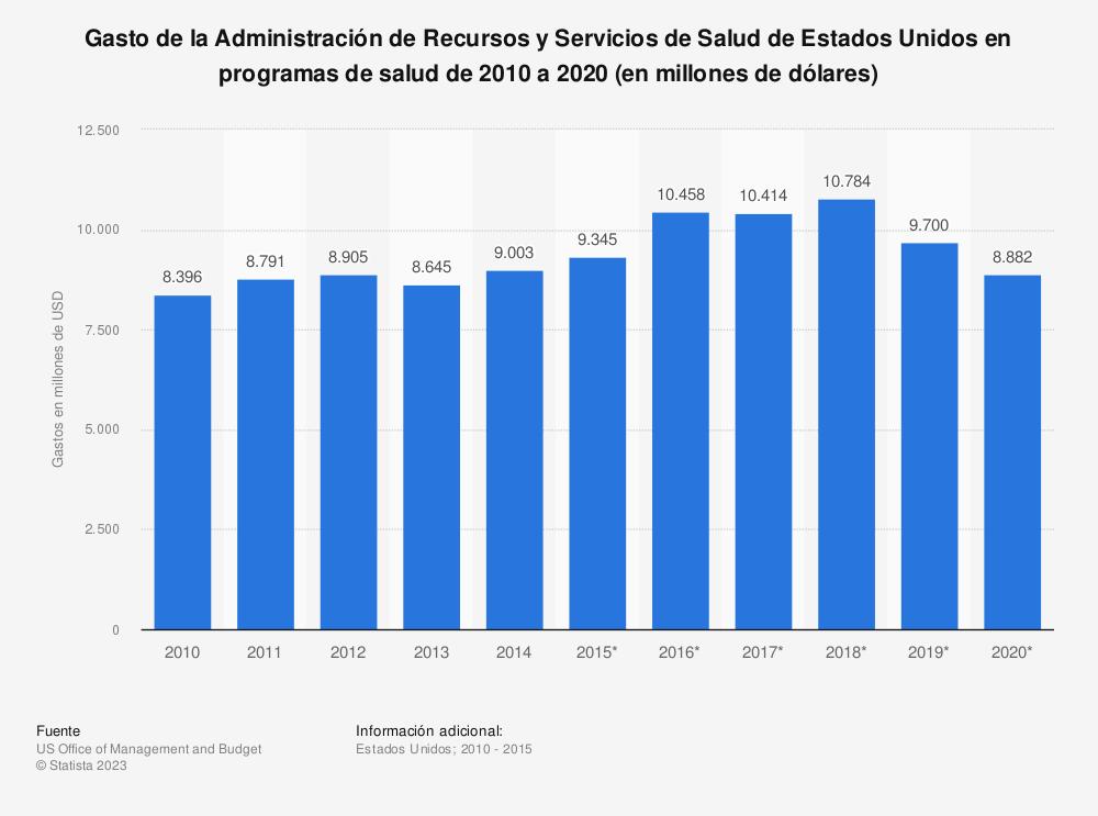 Estadística: Gasto de la Administración de Recursos y Servicios de Salud de Estados Unidos en programas de salud de 2010 a 2020 (en millones de dólares) | Statista