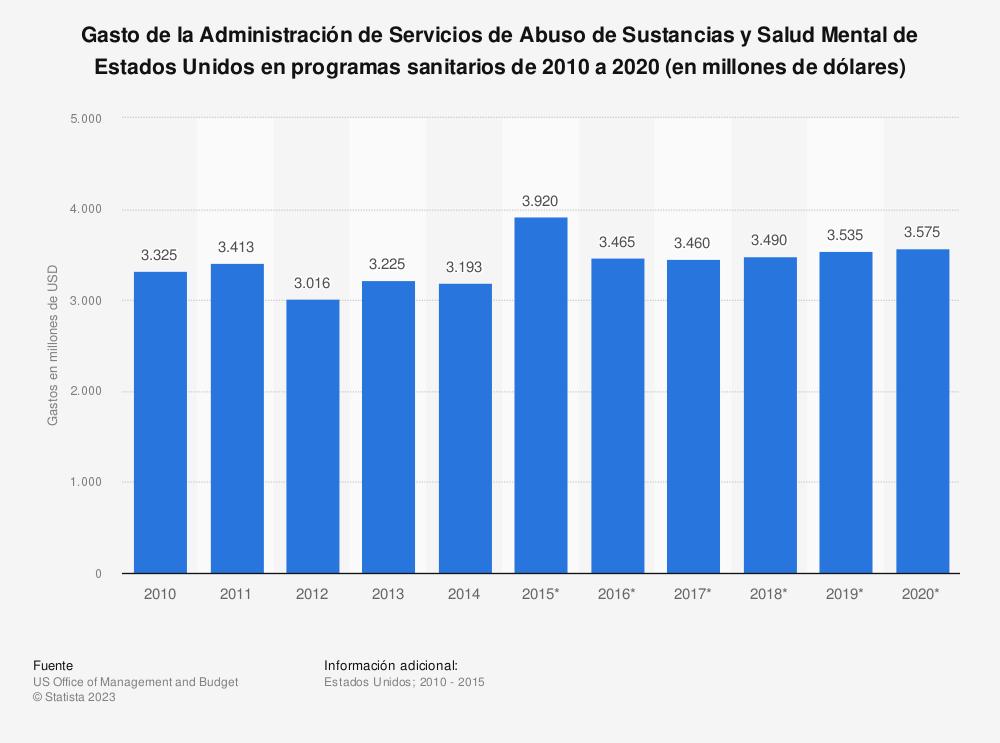 Estadística: Gasto de la Administración de Servicios de Abuso de Sustancias y Salud Mental de Estados Unidos en programas sanitarios de 2010 a 2020 (en millones de dólares) | Statista