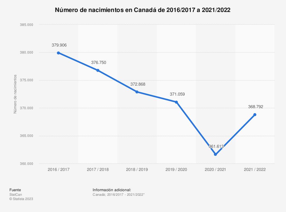Estadística: Número de nacimientos en Canadá de 2013/14 a 2018/19  | Statista